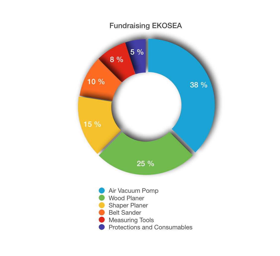 Fundraising EKOSEA